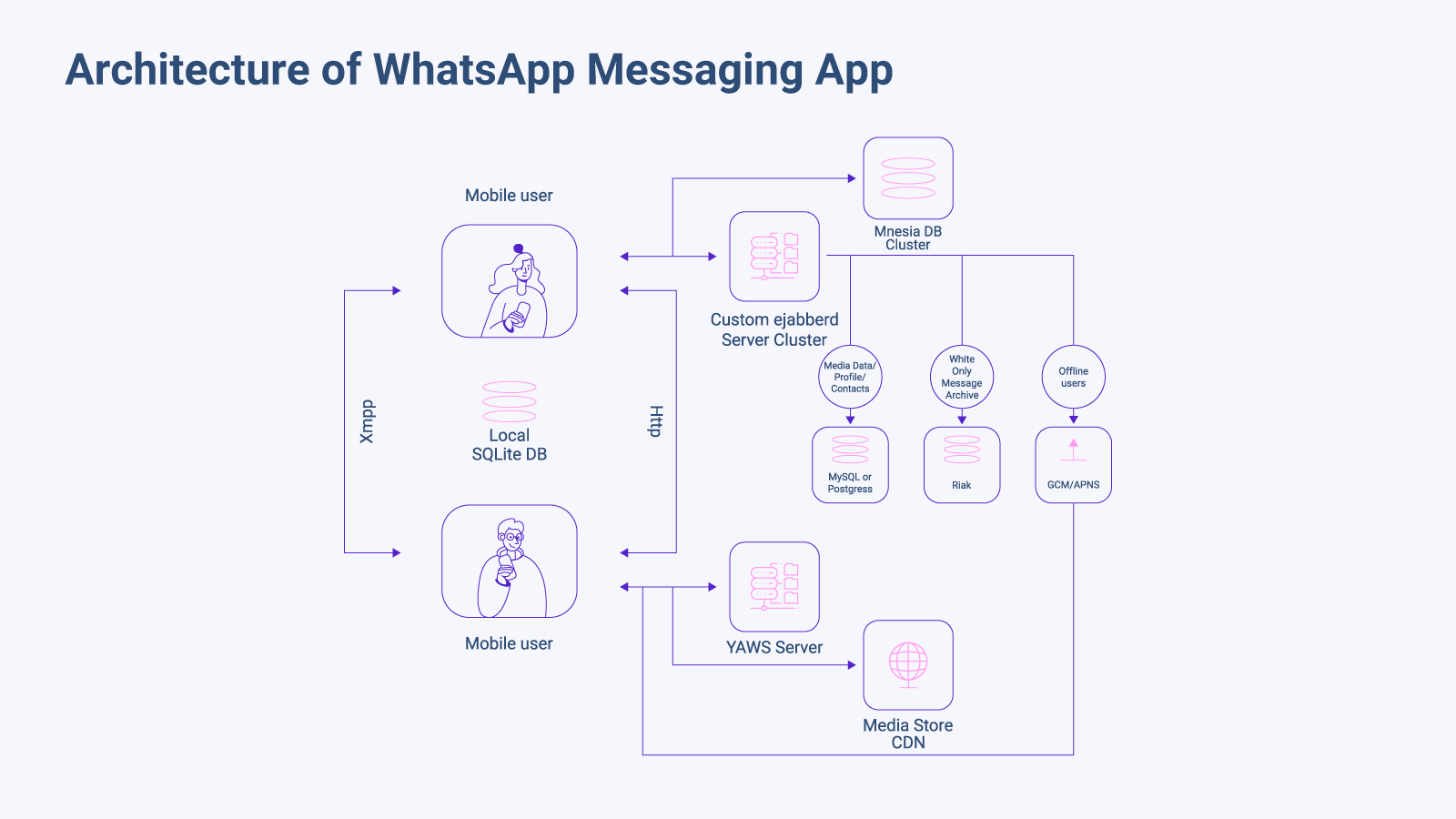 Architecture of WhatsApp Messaging App