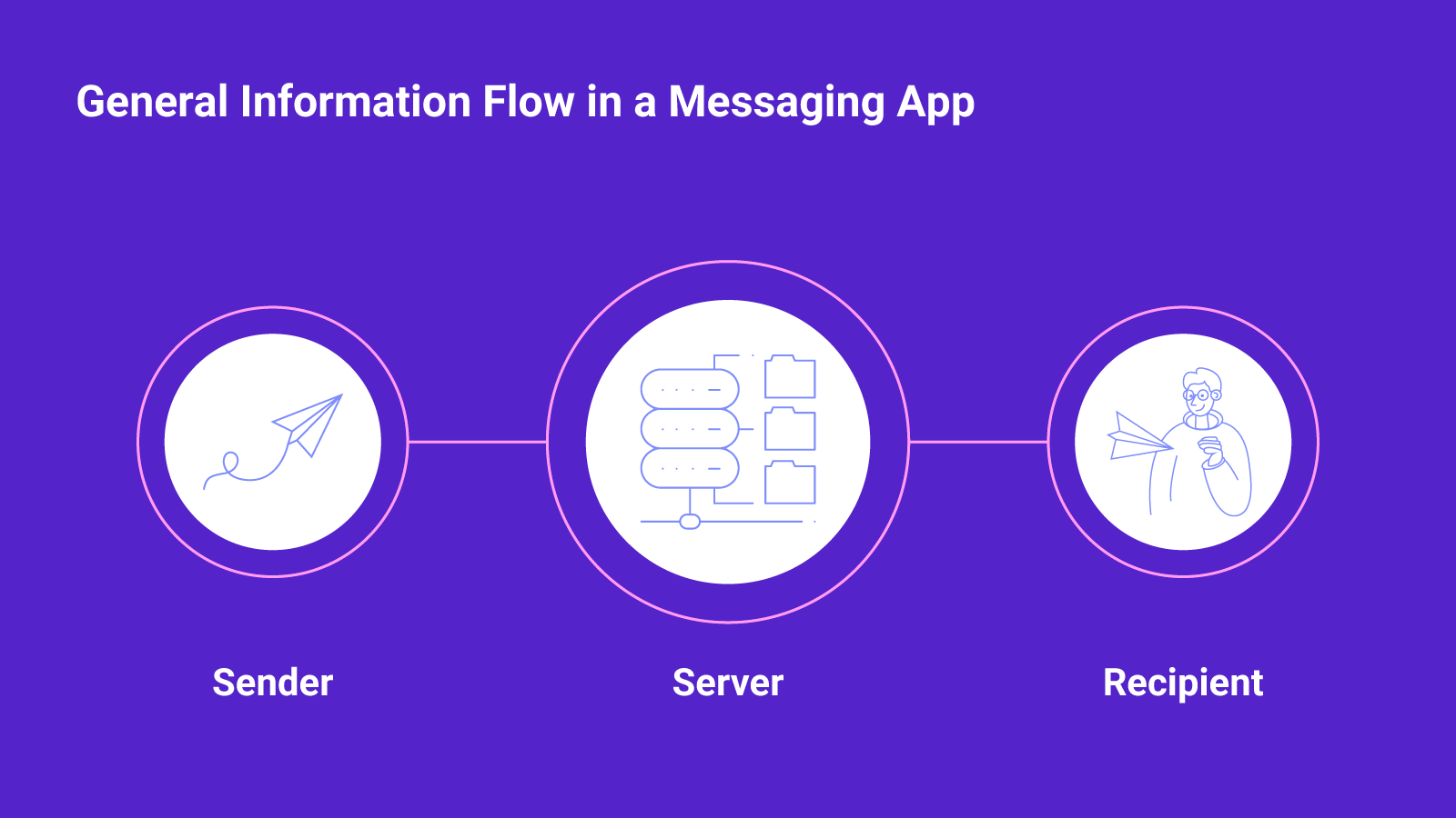 Client-server-client model of the messaging application