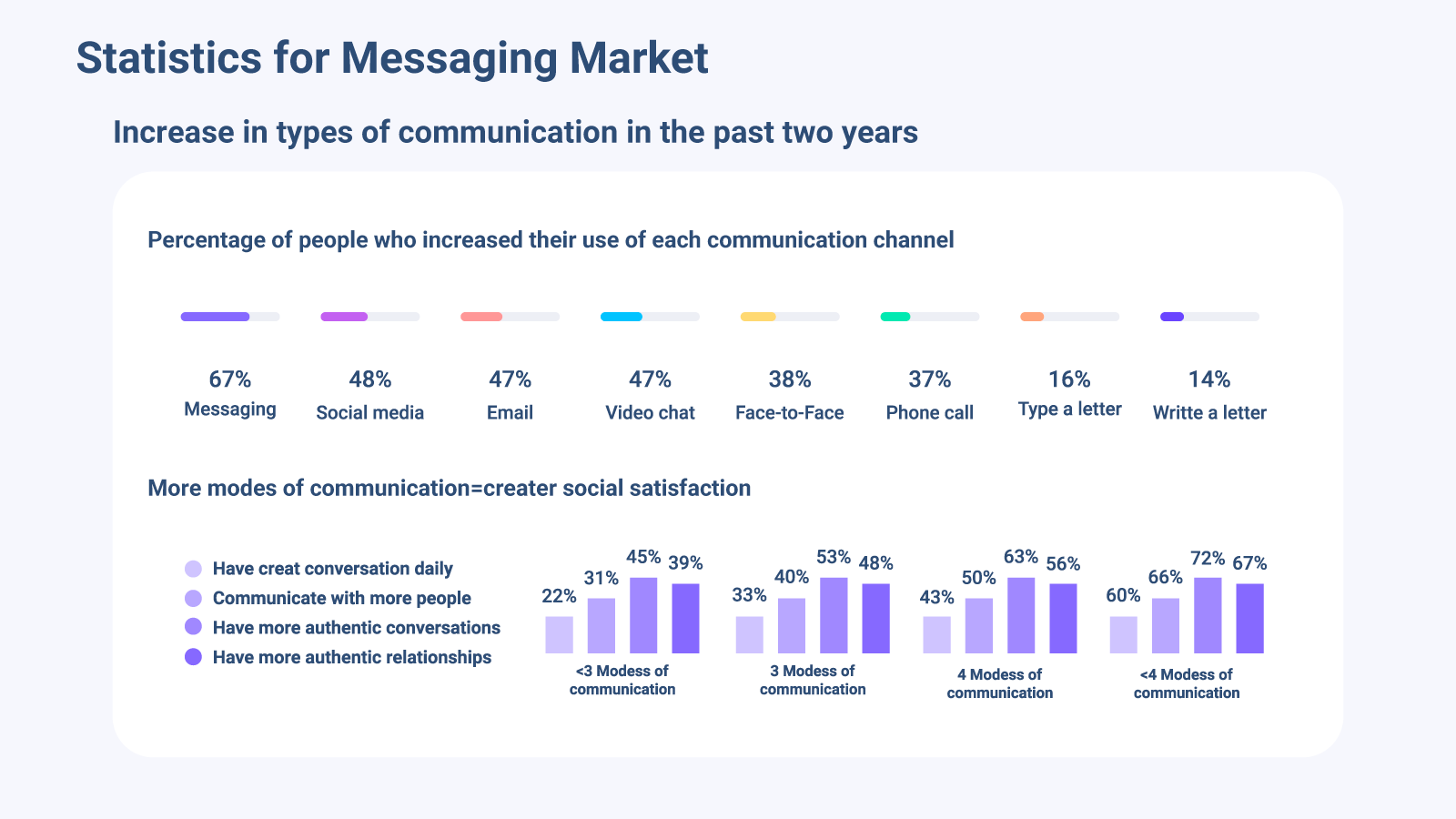 Global statistics for messaging apps market