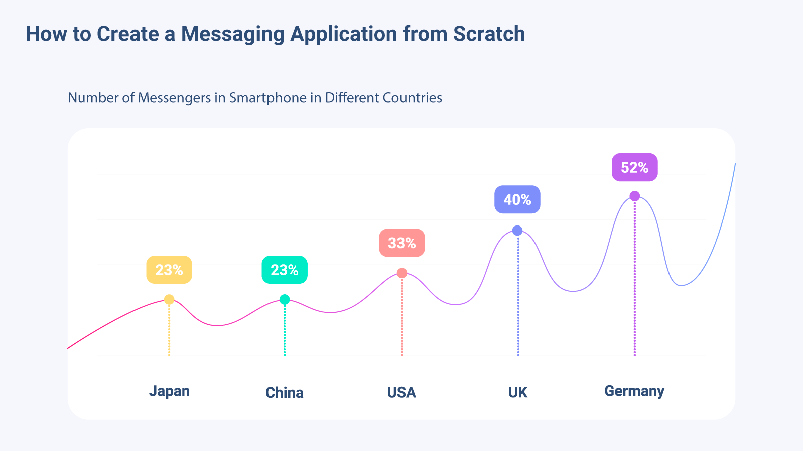 How many messengers are using smartphone owners