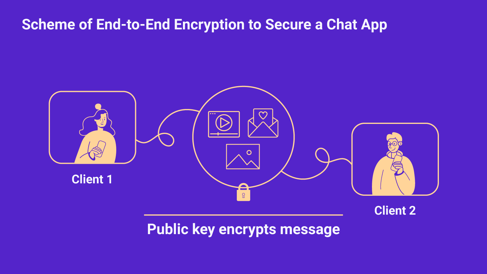 Scheme of End-to-End Encryption to Secure a Chat App
