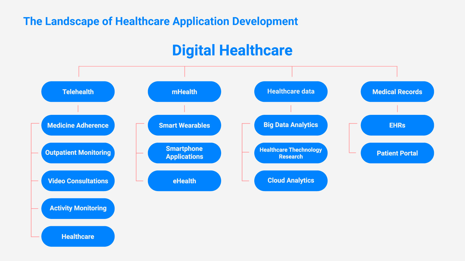 The Landscape of Healthcare Application Development