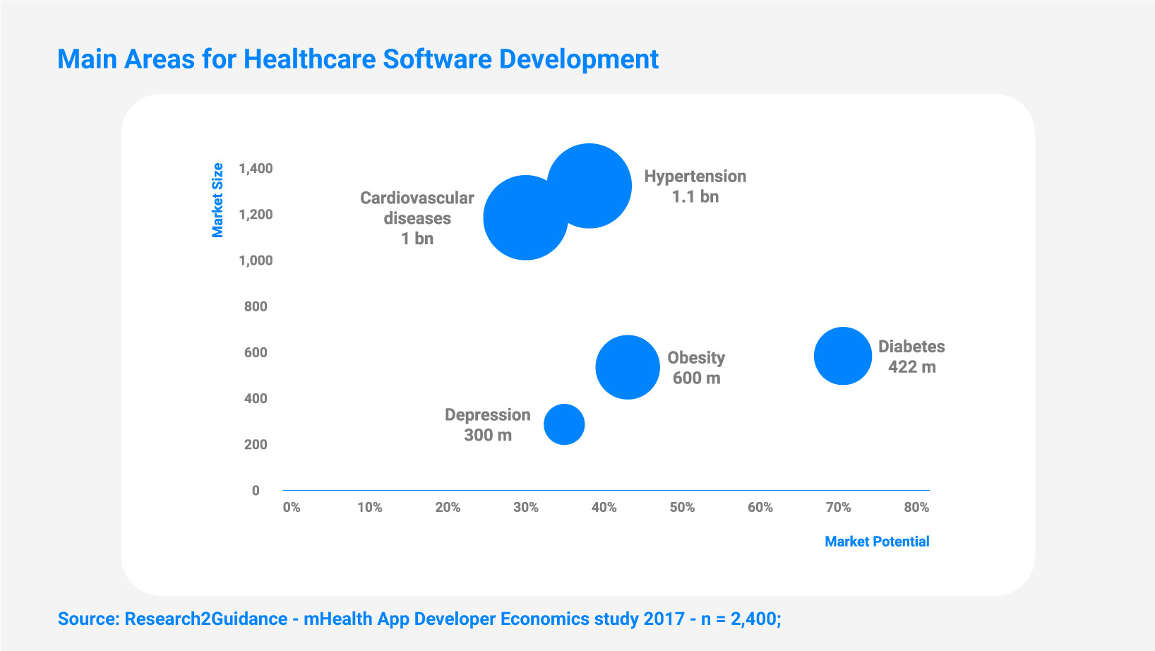 Main Areas for Healthcare Software Development