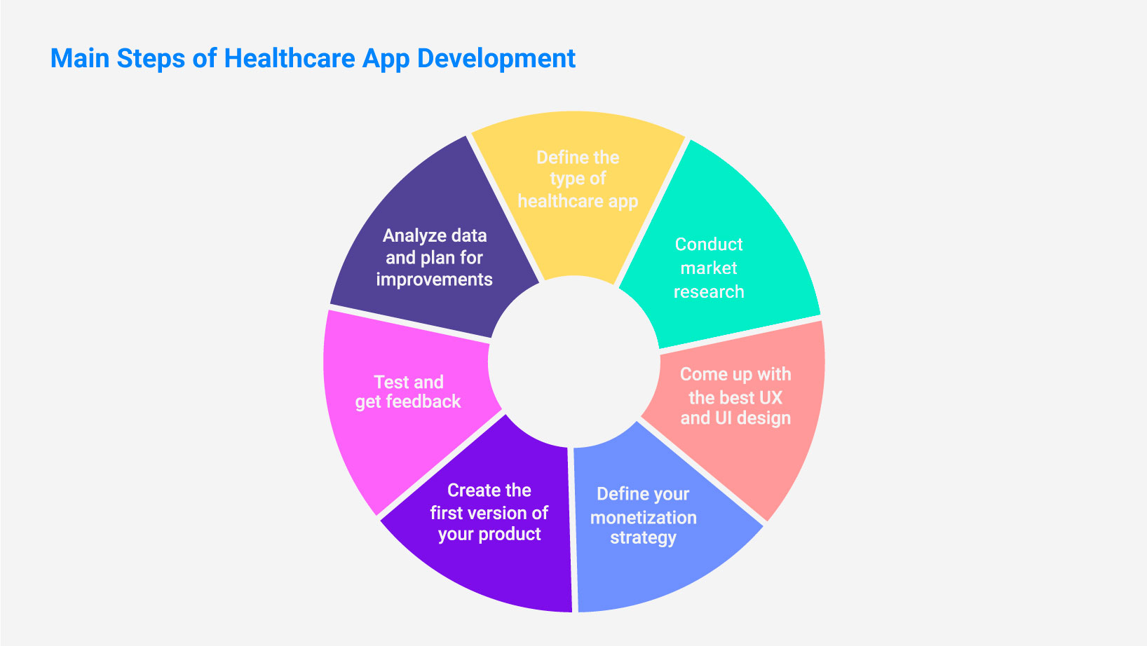 Main Steps of Healthcare App Development