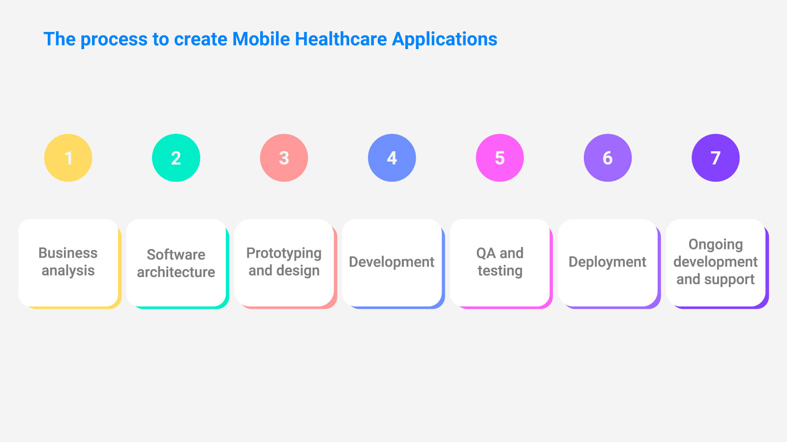 The process to create Mobile Healthcare Applications