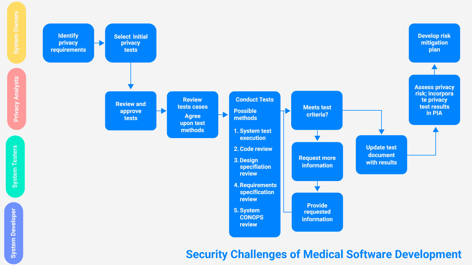Security Challenges of Medical Software Development
