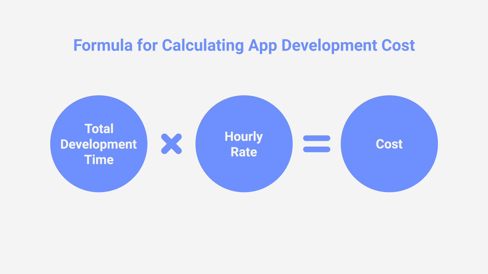 App Development Cost Breakdown