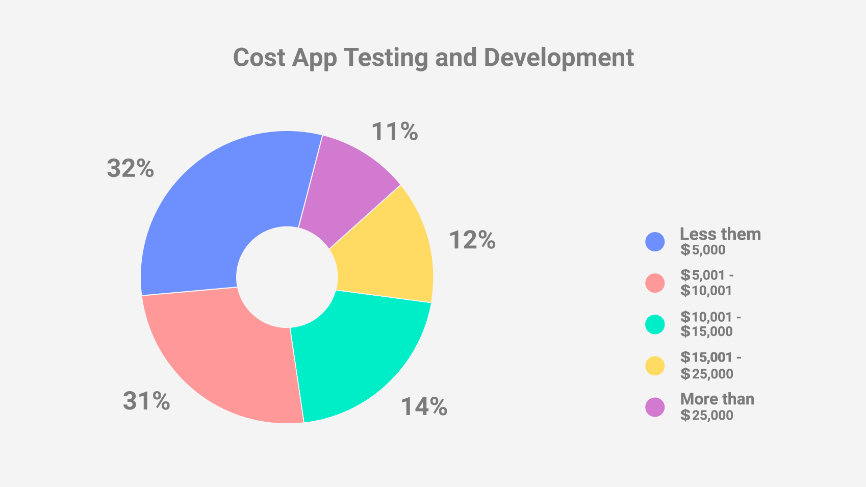 How much does it cost to build an app