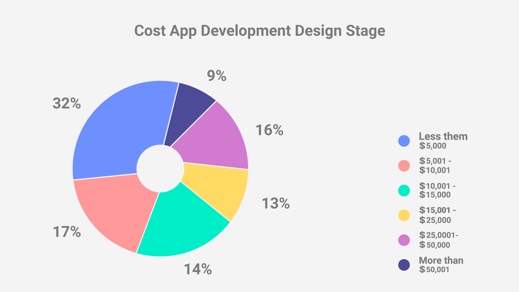 Cost to Design an App