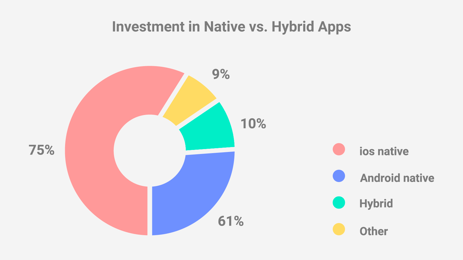 Cost to Develop an App: Native vs. Hybrid