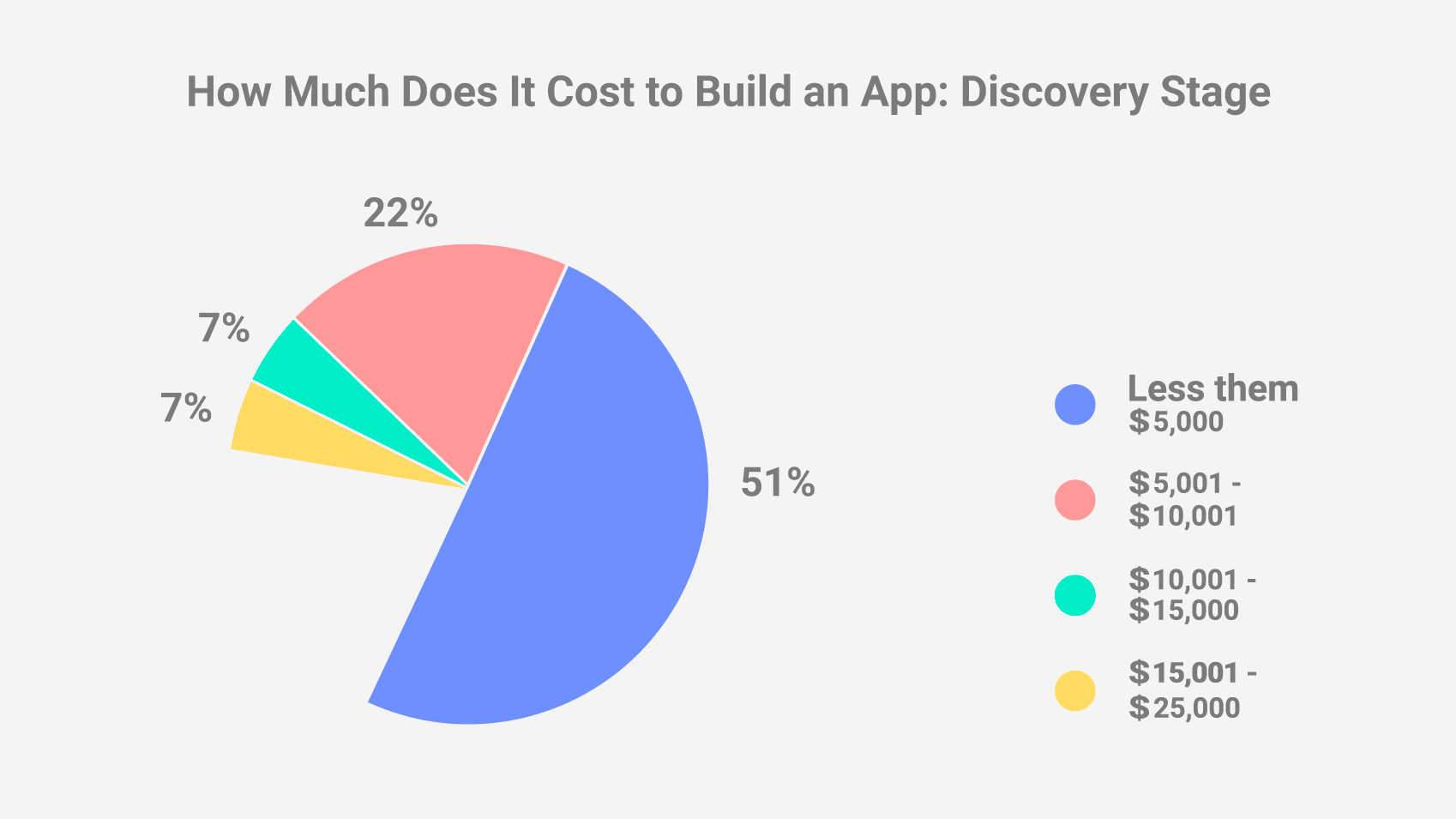 How Much Does It Cost to Build an App: Discovery Stage