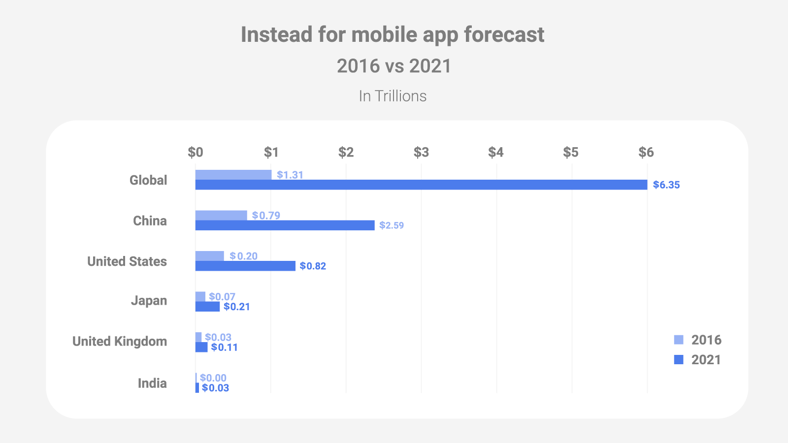 How Much Users Spend in Mobile Applications - 2016 vs 2021