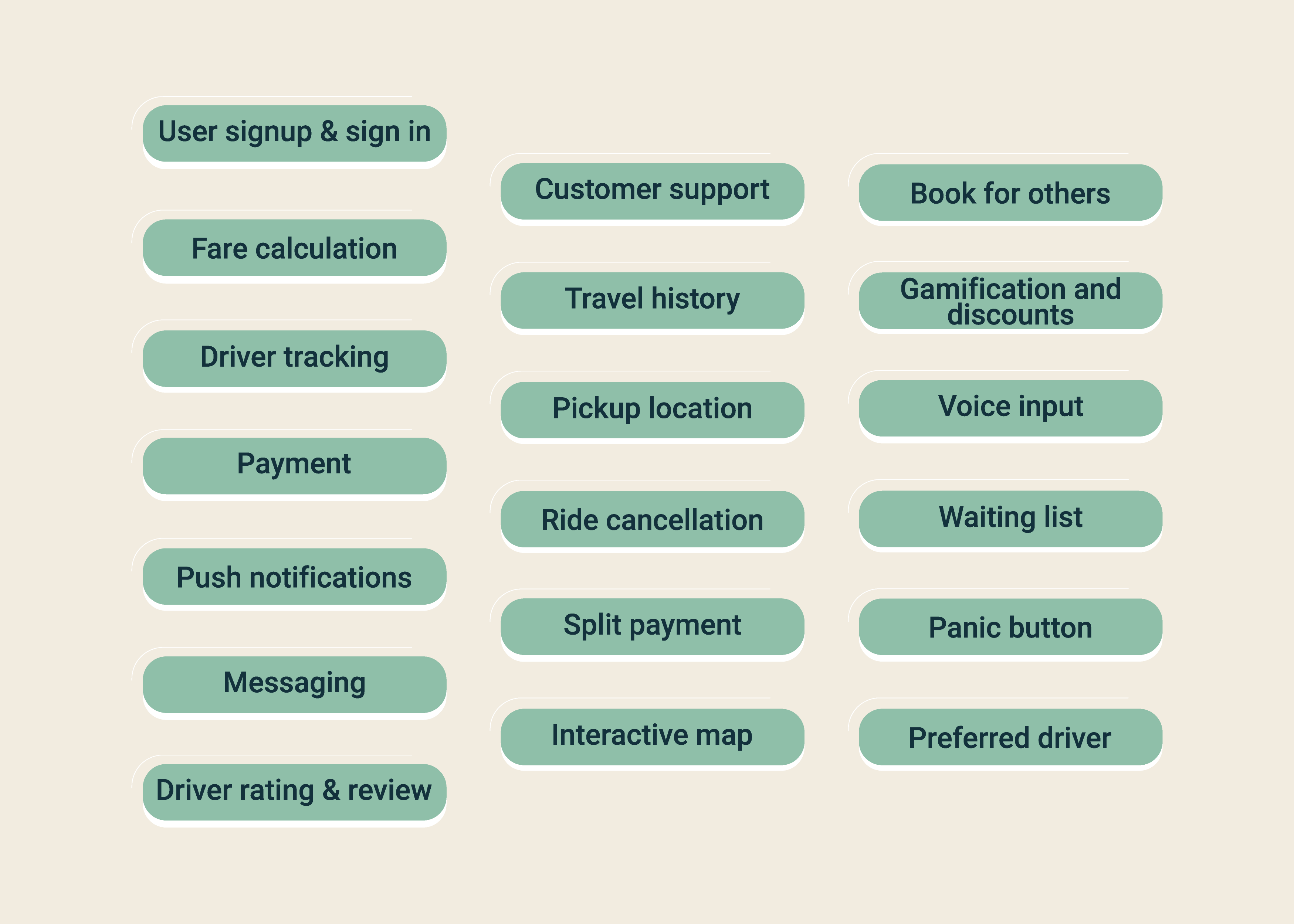 Features of Uber Like App Development for Riders