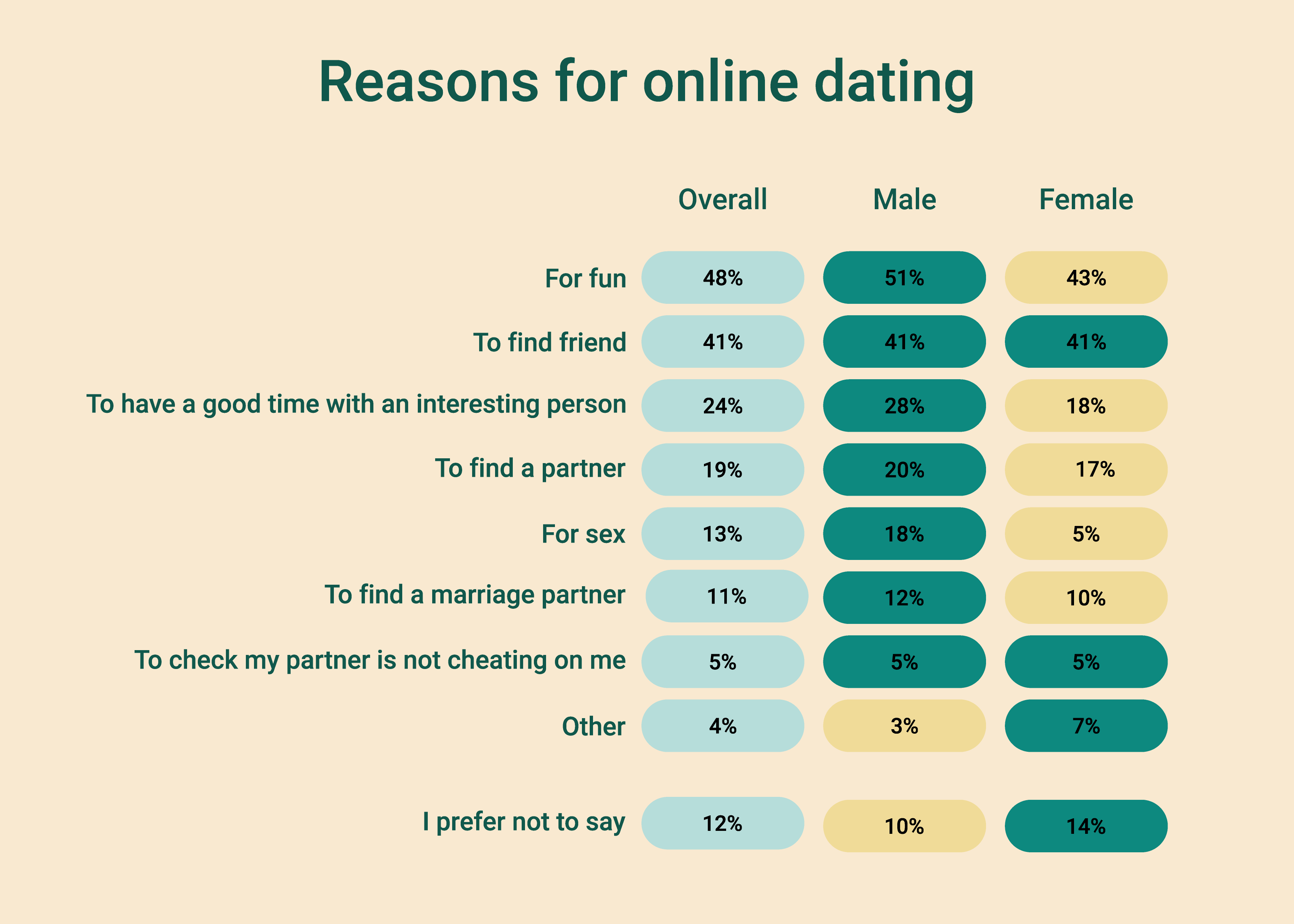 Main Reasons why Users Choose Dating Apps