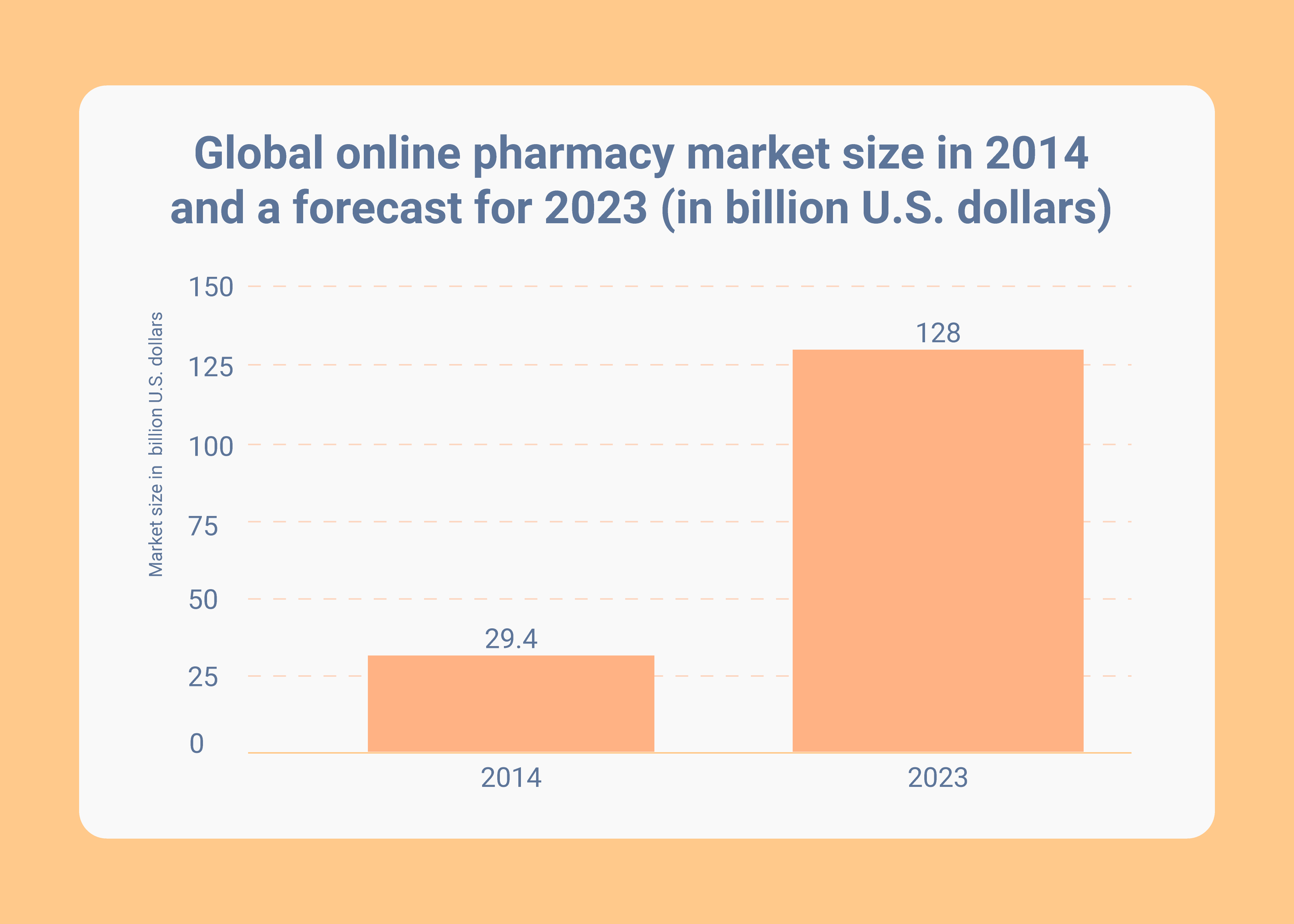 Global E-Pharmacy Market Size Predictions