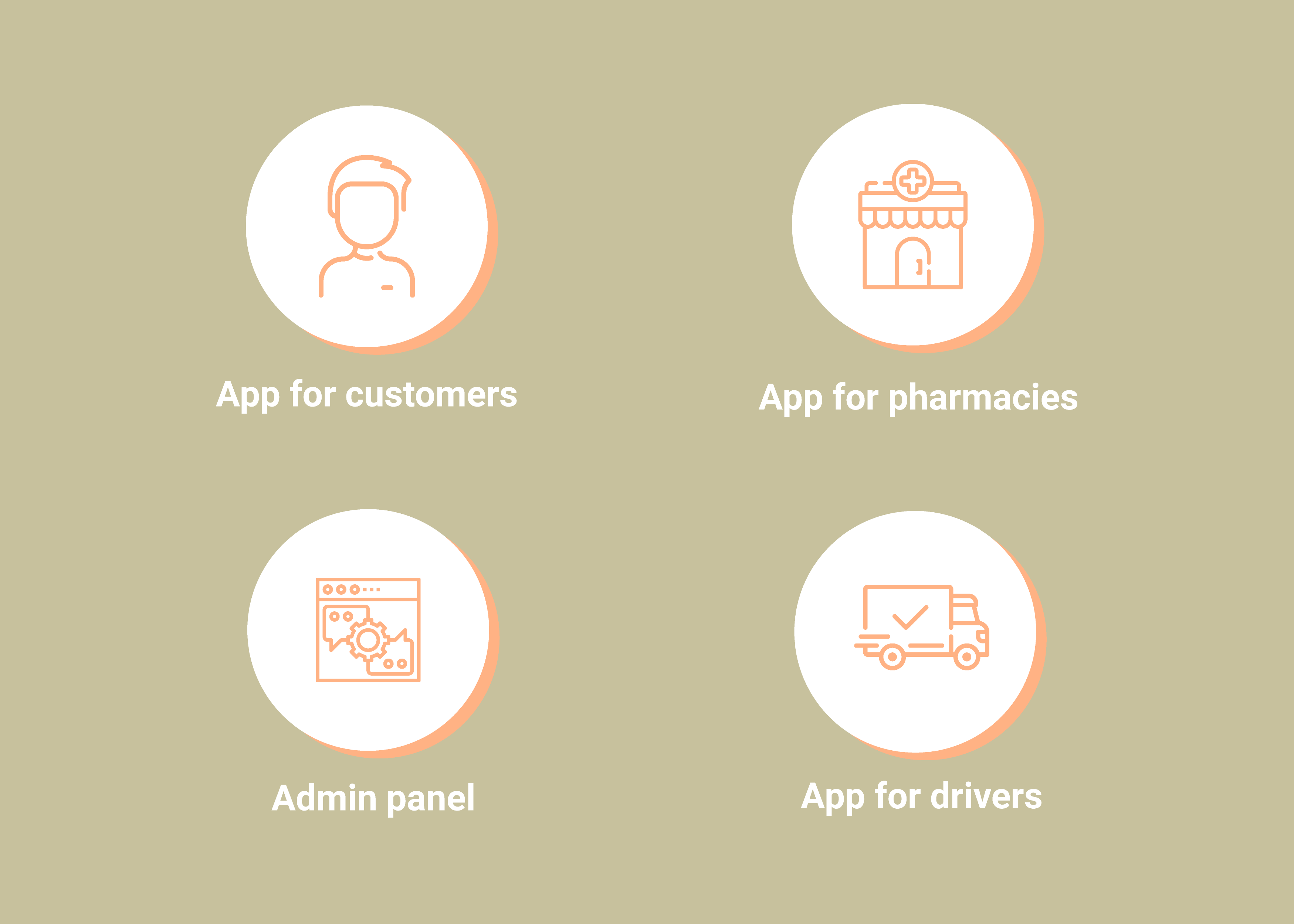 Main Parts of a Medicine Home Delivery Application