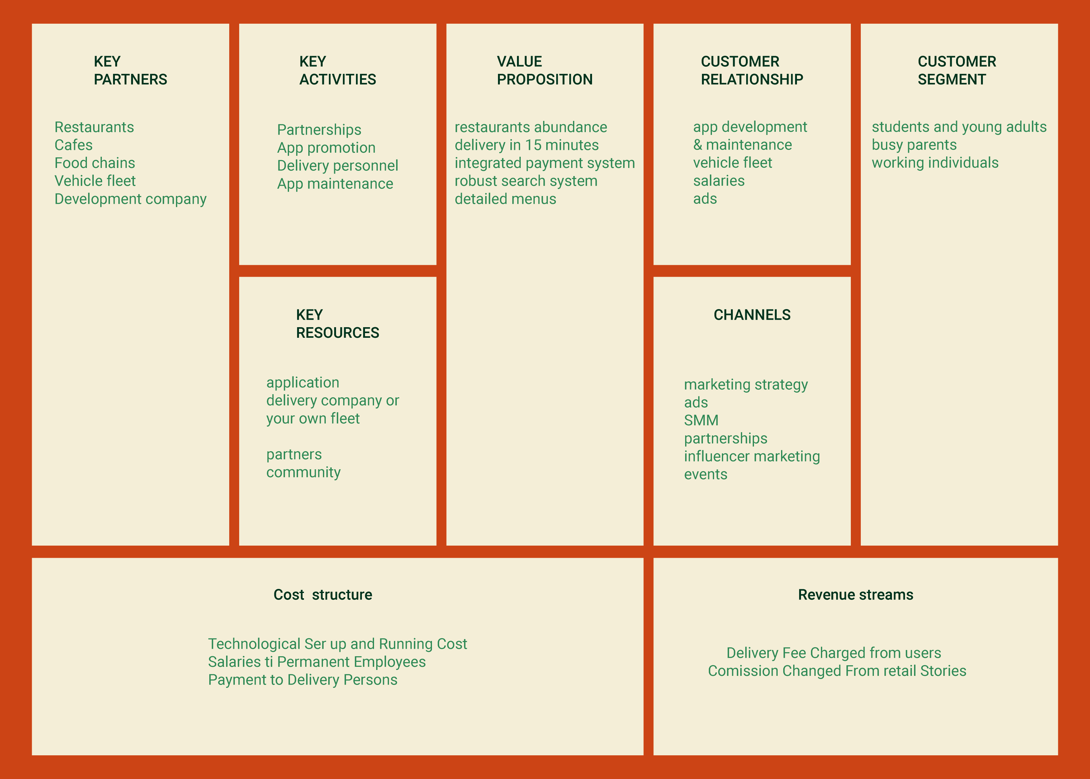 Food Delivery Business Model Canvas