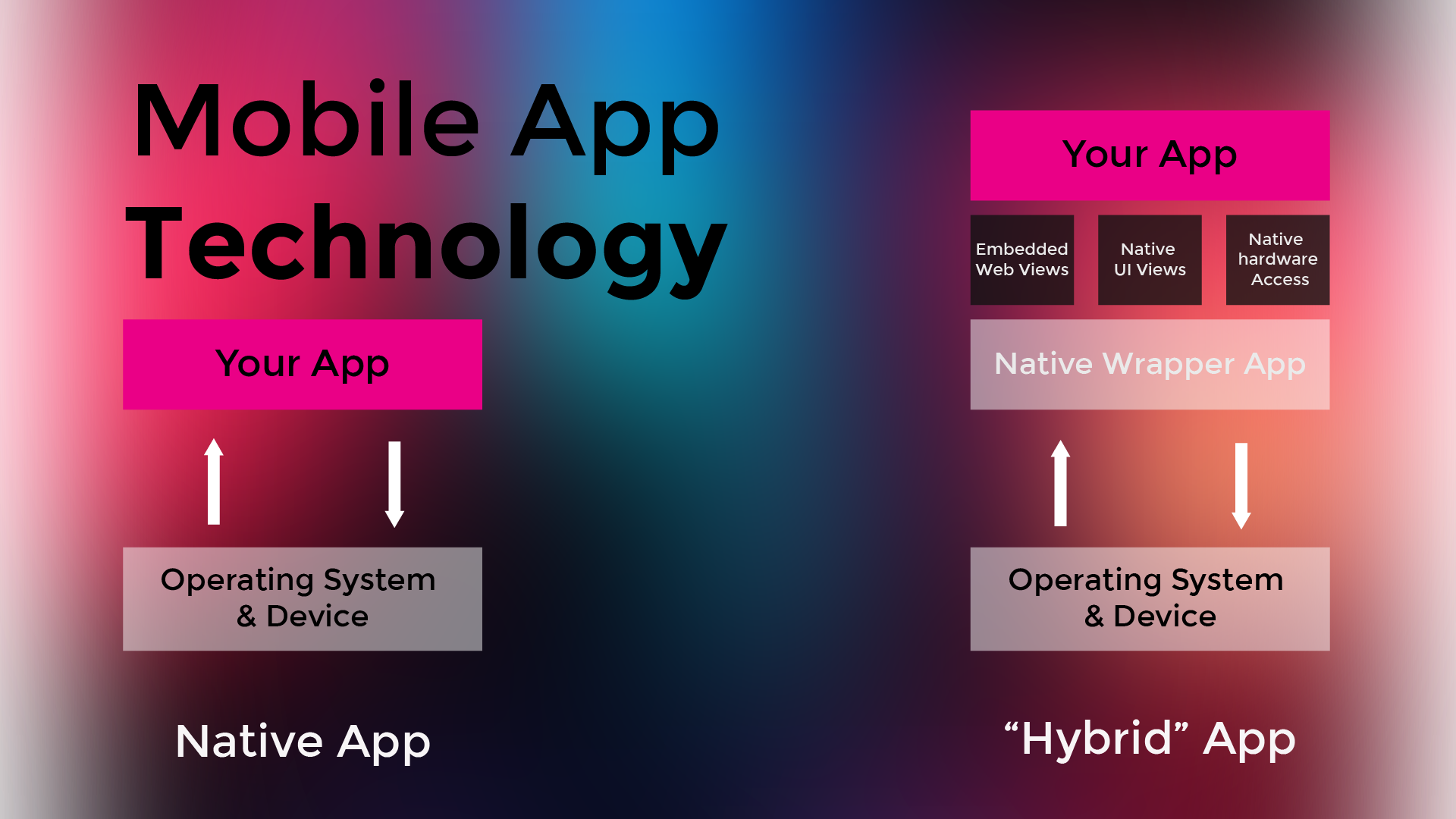 Main differences between native and hybrid app development