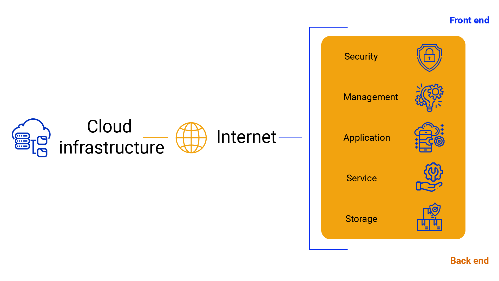 Architecture for Cloud-Based Application Development