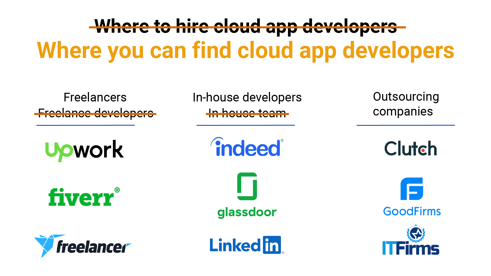 Places to Hire Cloud Application Development Companies