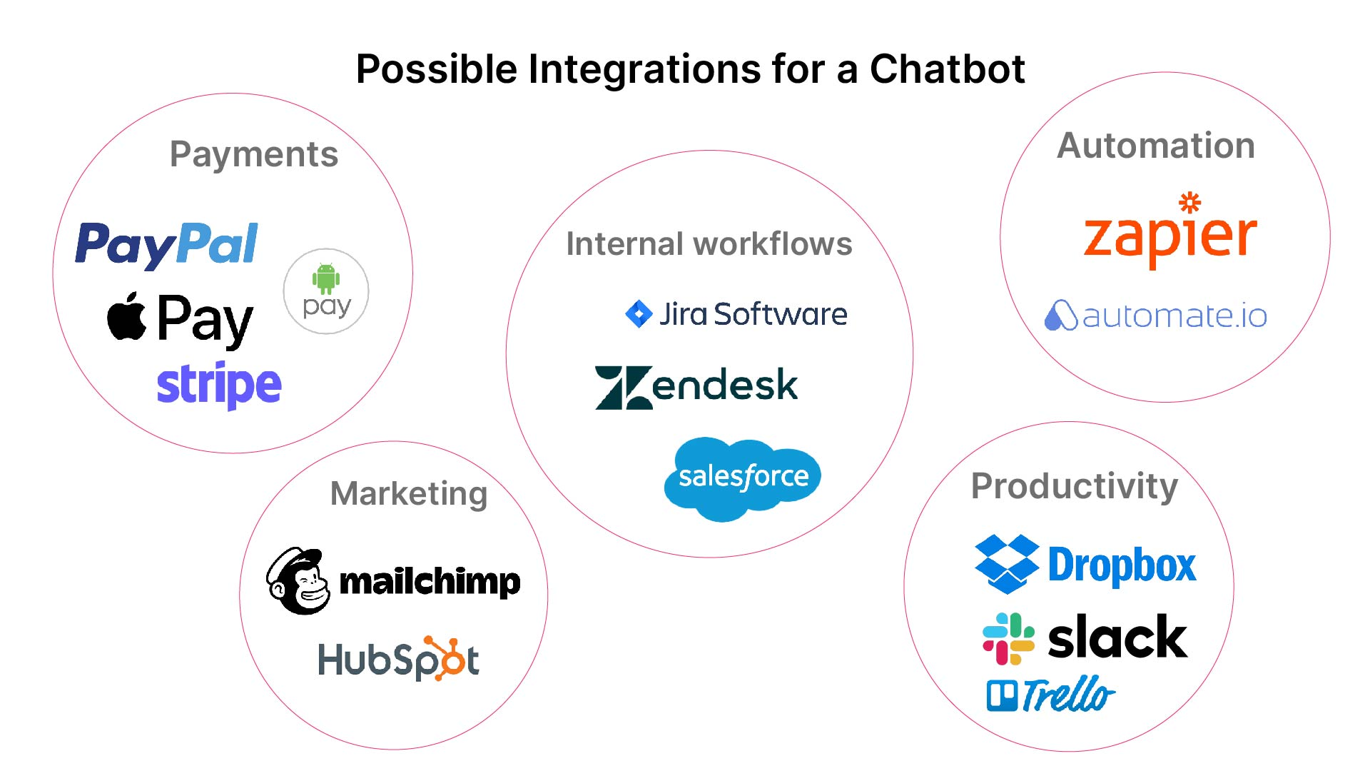 Possible Integrations for a Chatbot
