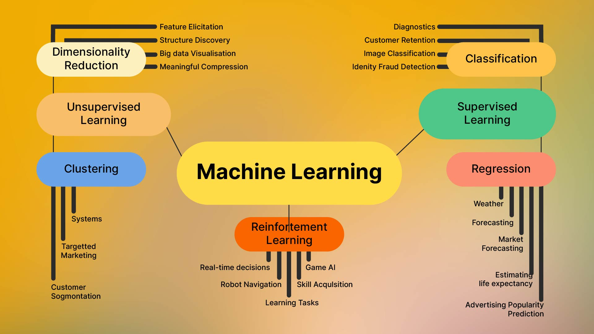 Key Machine Learning Models