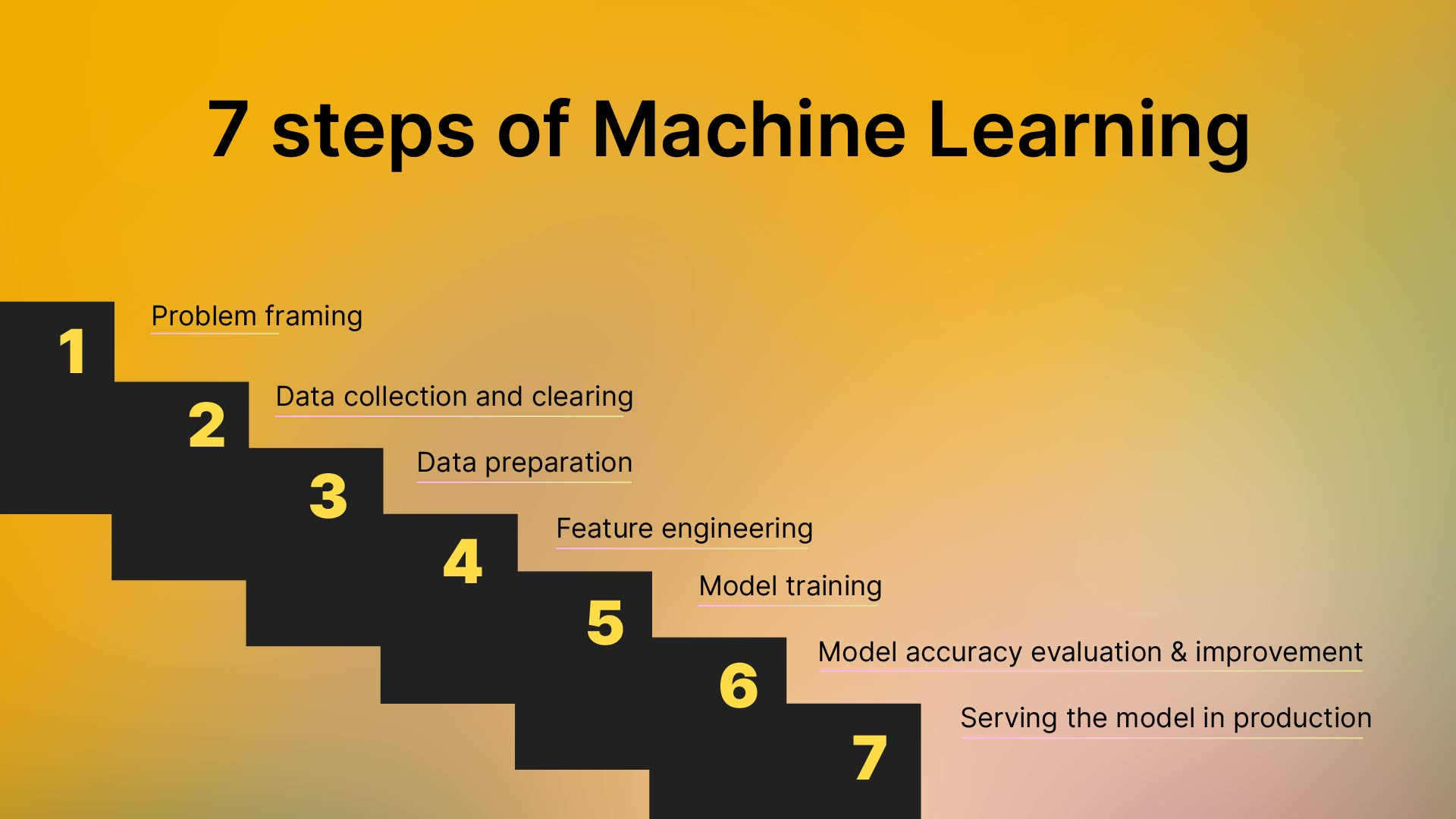 Main Steps of Machine Learning Application Development