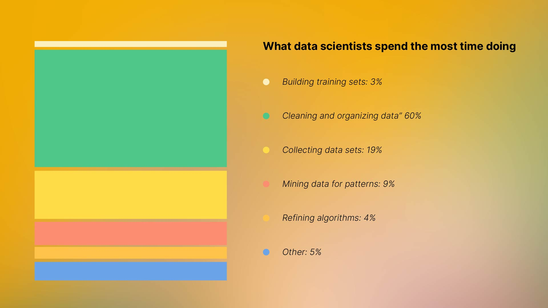 The Most Consuming Tasks for Machine Learning Developers