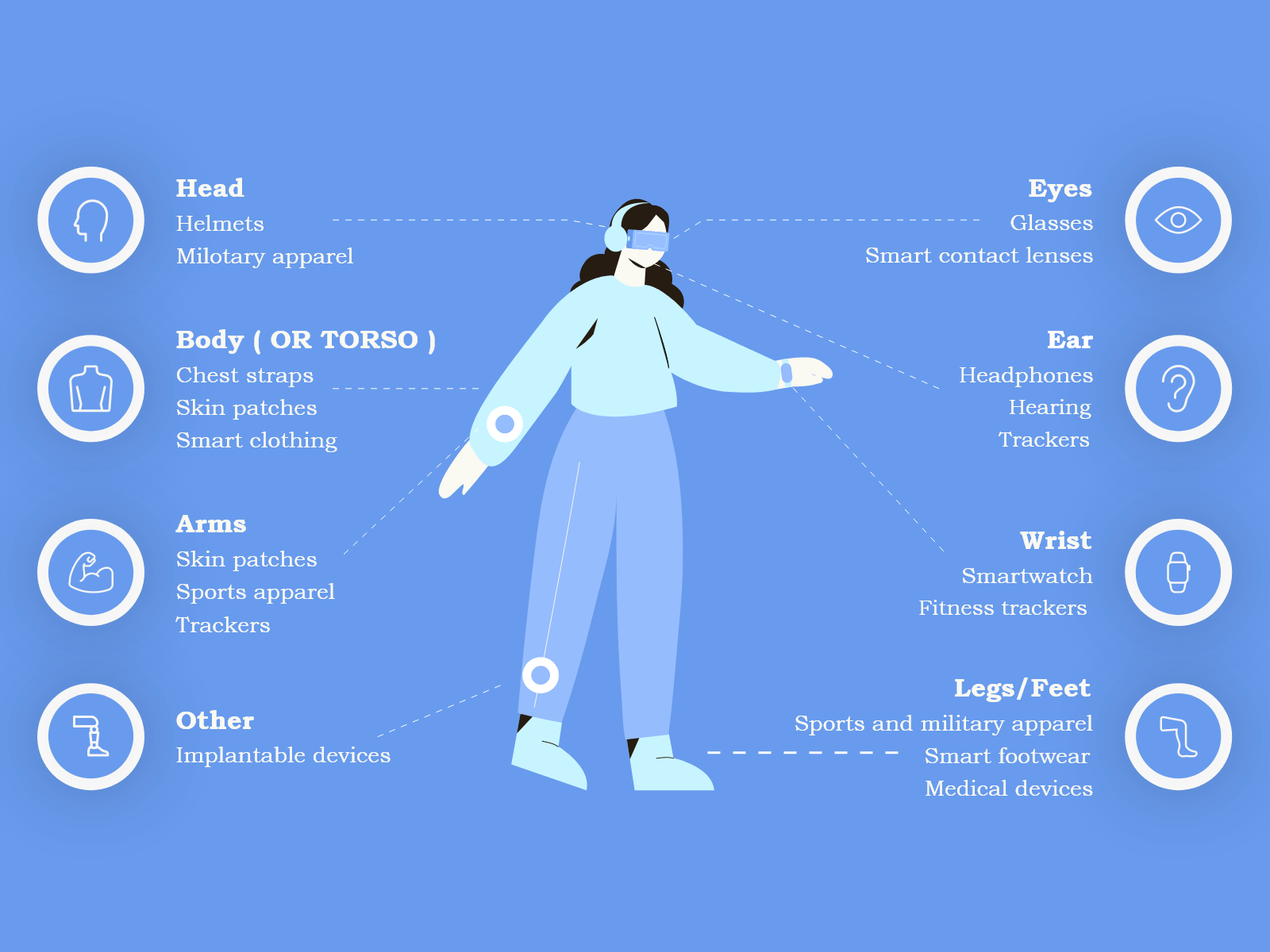 Examples of Wearable Devices