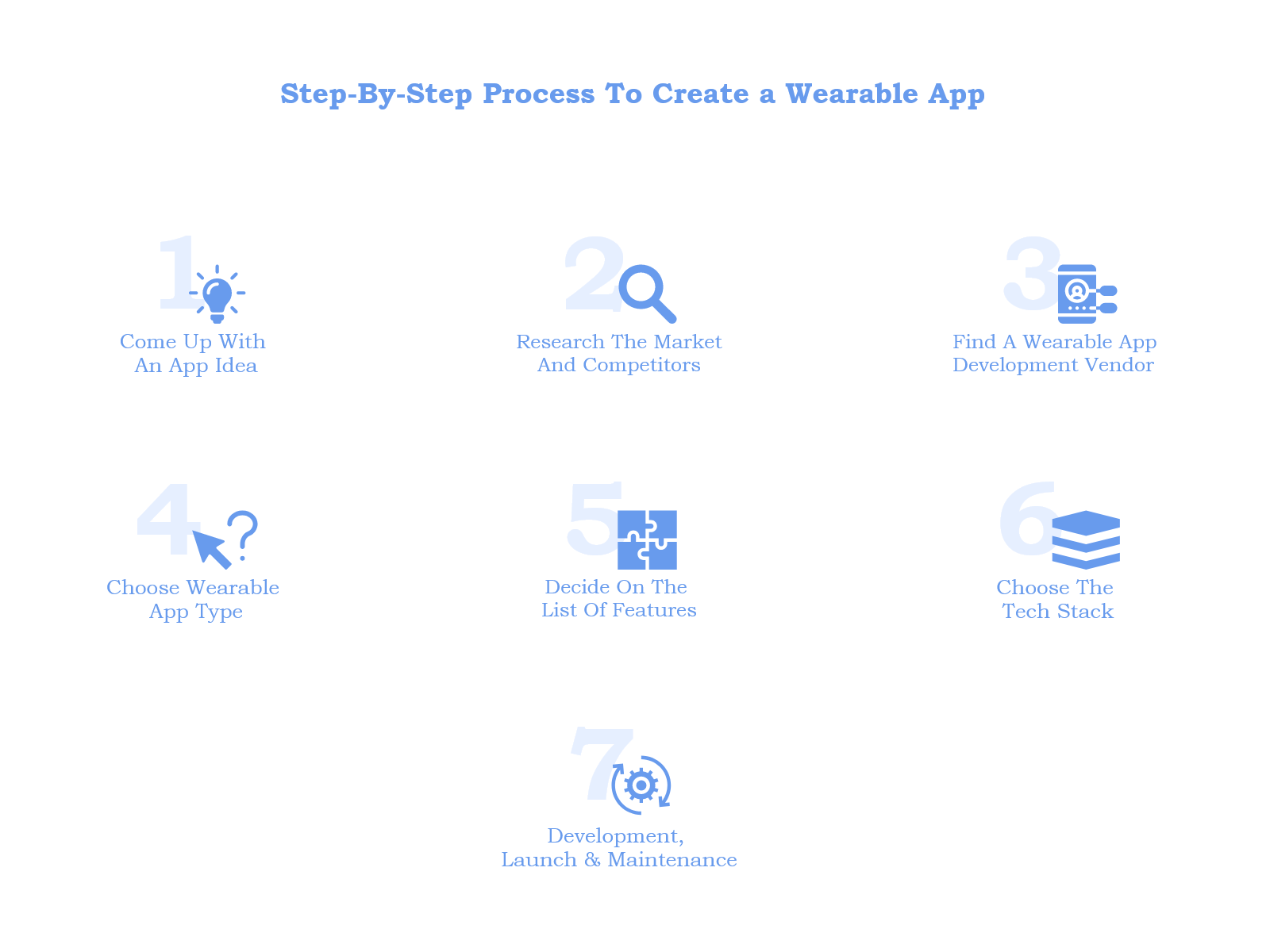 Step-by-Step Process to Create a Wearable App