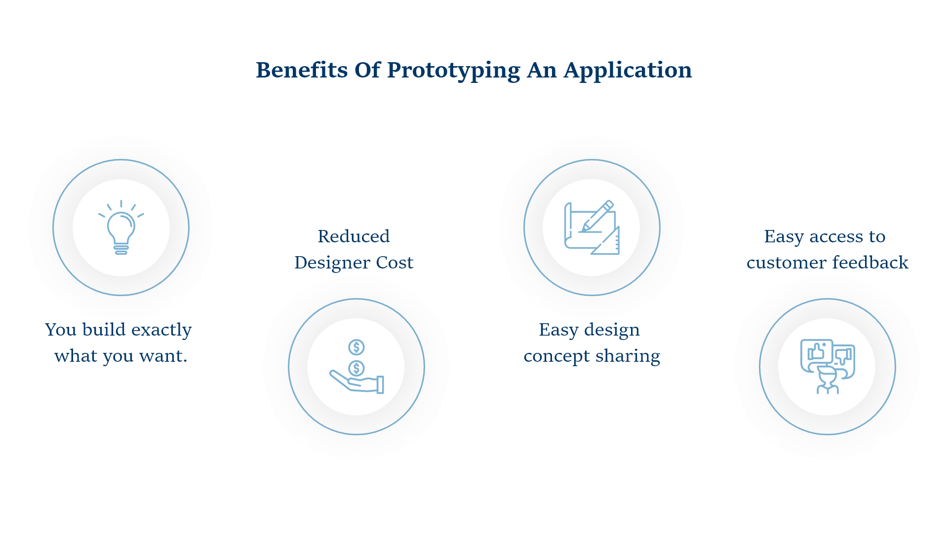 How to create a simple mobile app prototype