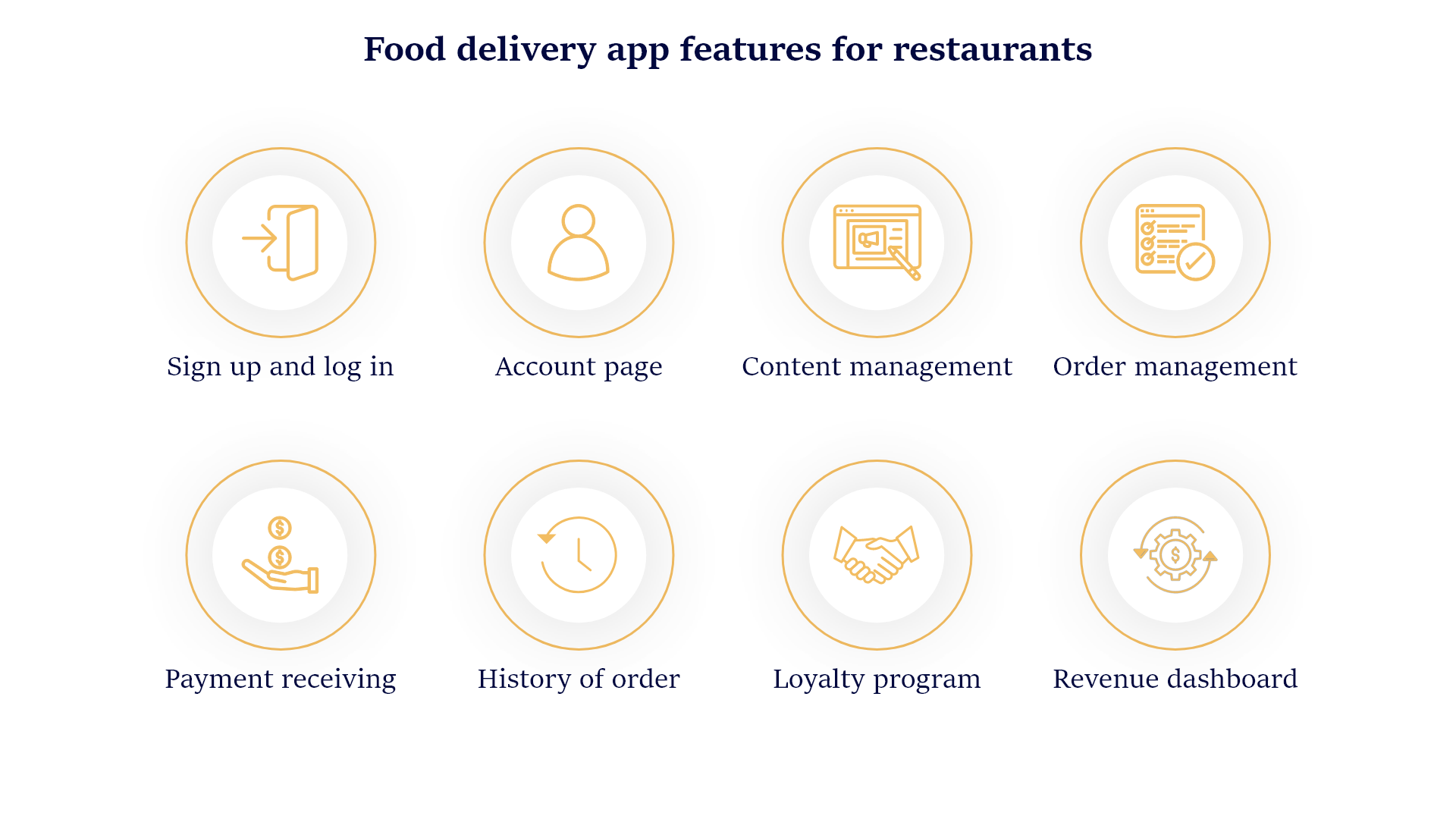 Build On-Demand Delivery App: Features for Restaurants