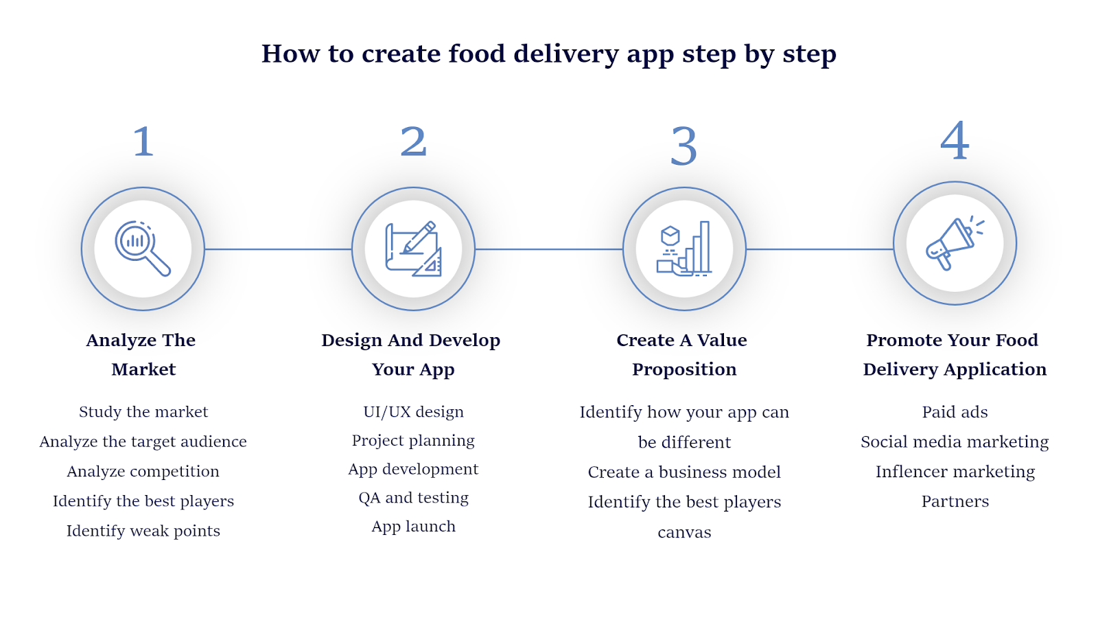 how to Create Food Delivery App: Step-by-Step Guide