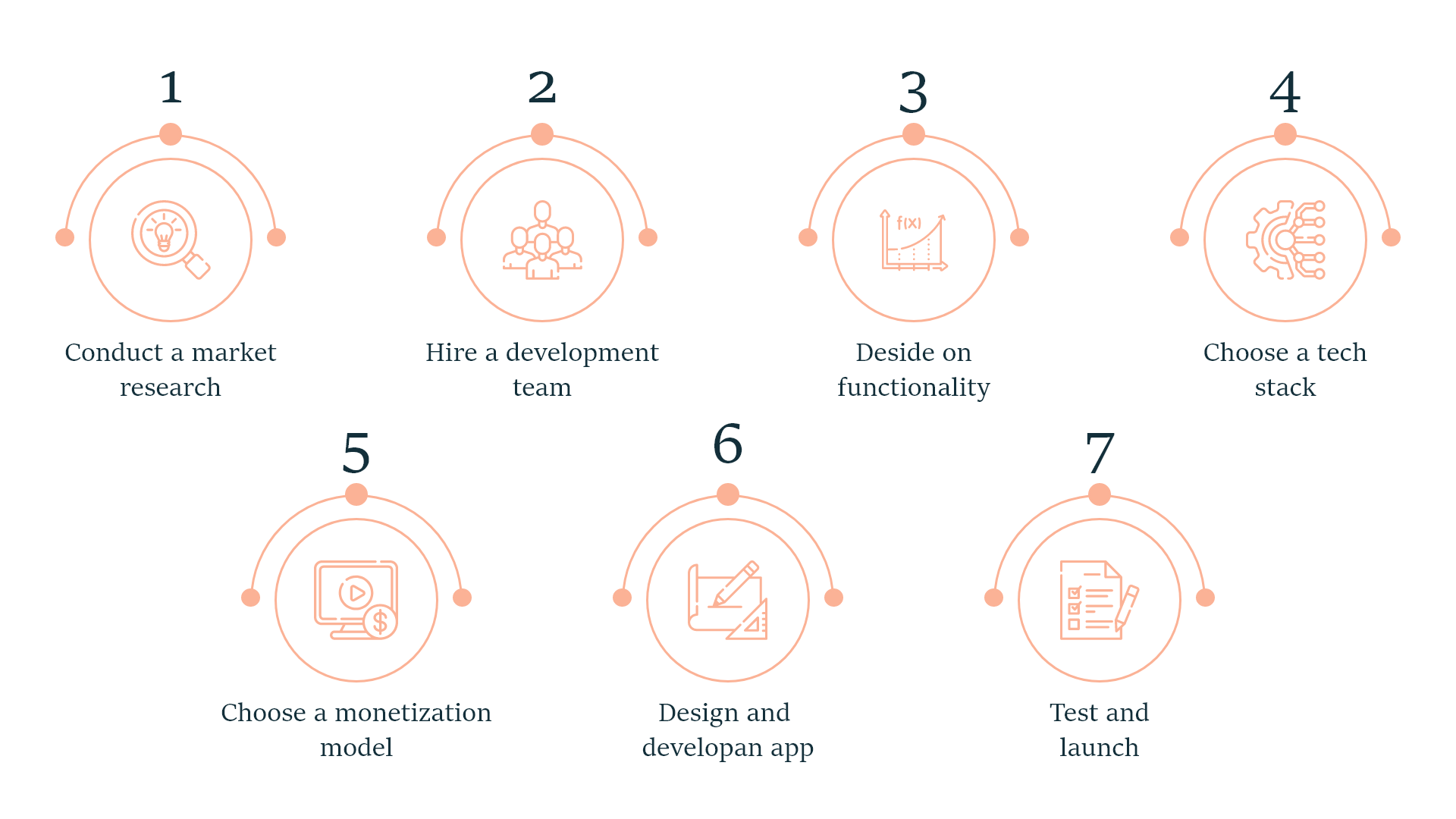 How to Make a Cloud-Based Application: Step-by-Step