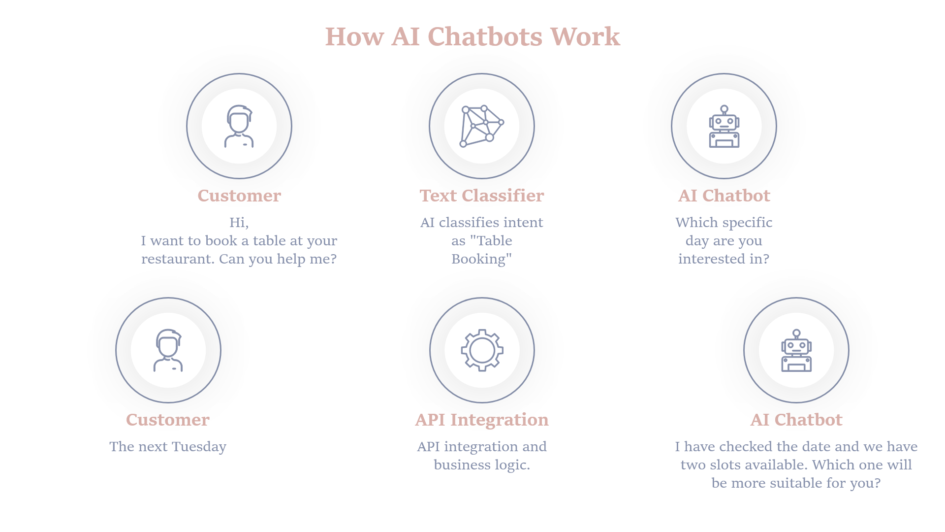 How to Build a Chatbot from Scratch with Artificial Intelligence