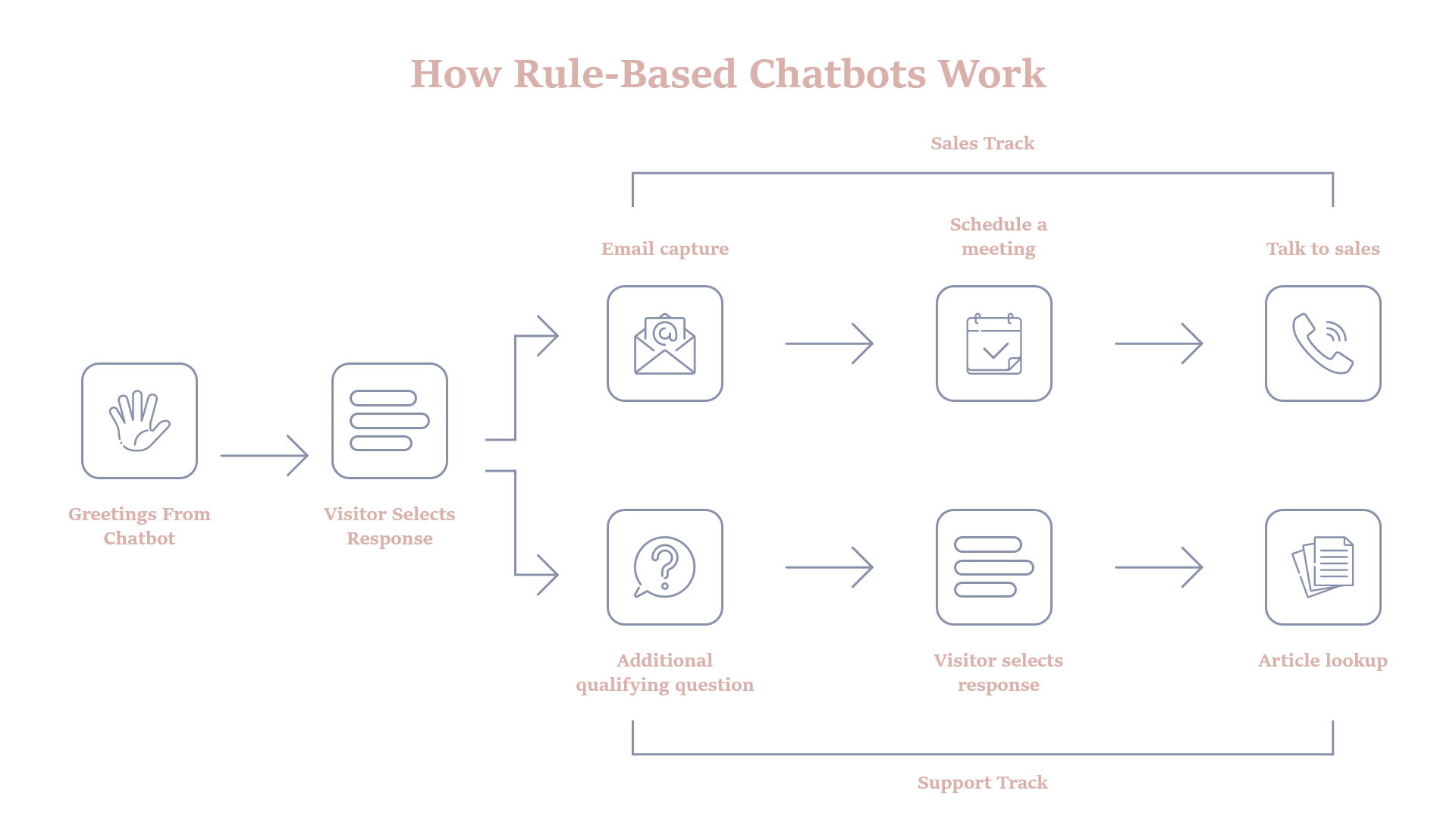 How to Make a Chatbot: Rules-Based Chatbot
