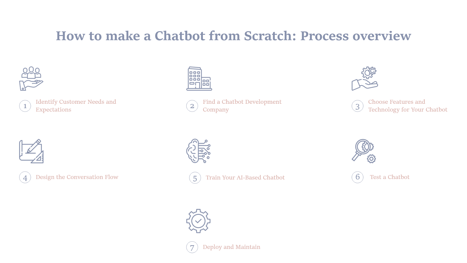 How to Make a Chatbot from Scratch: Process Overview