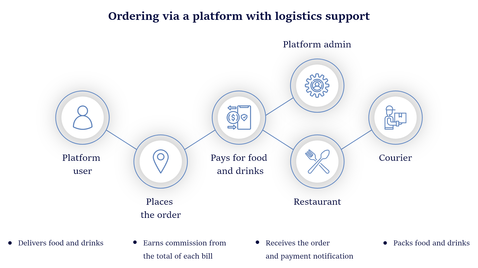 Food Delivery Business Models: Aggregator with Logistics