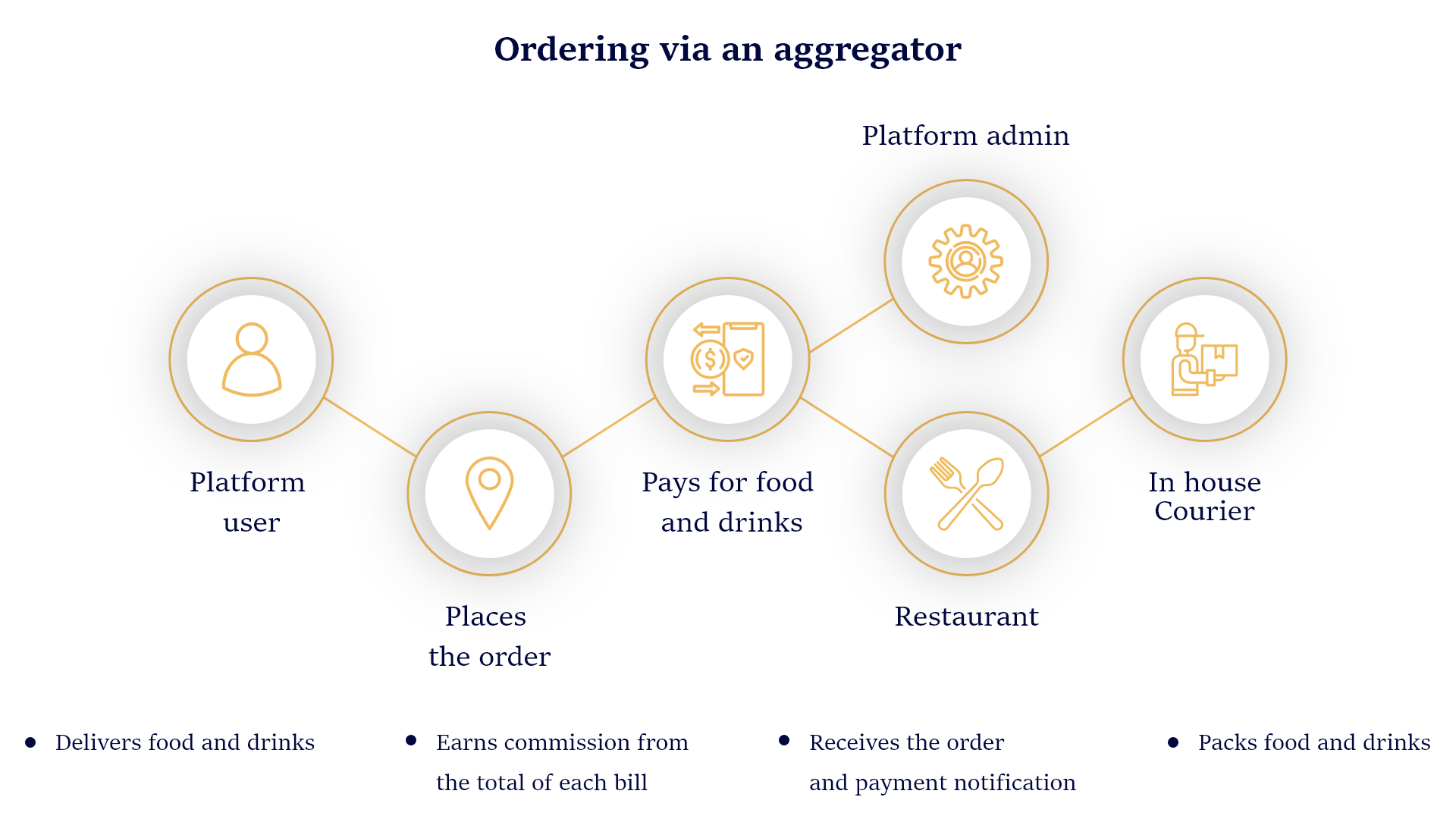 Food Delivery Application without Logistics