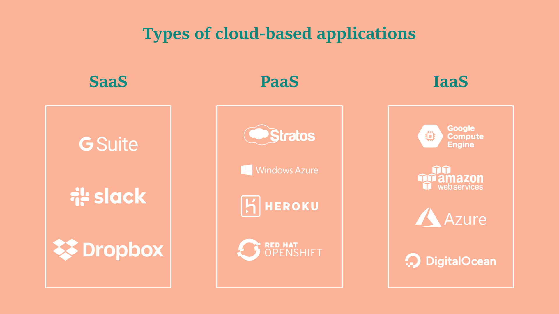 Examples of Cloud-Based Solutions by Type