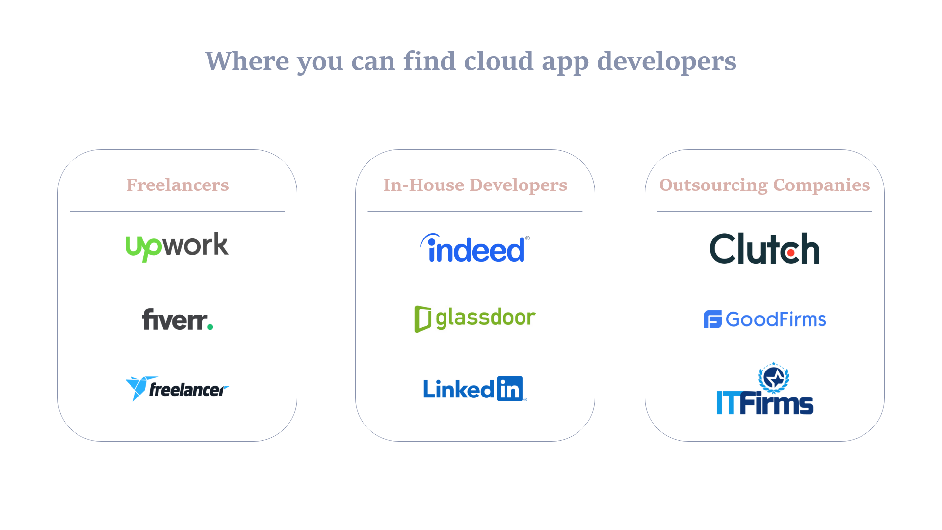 Places to Find a Chatbot Development Company