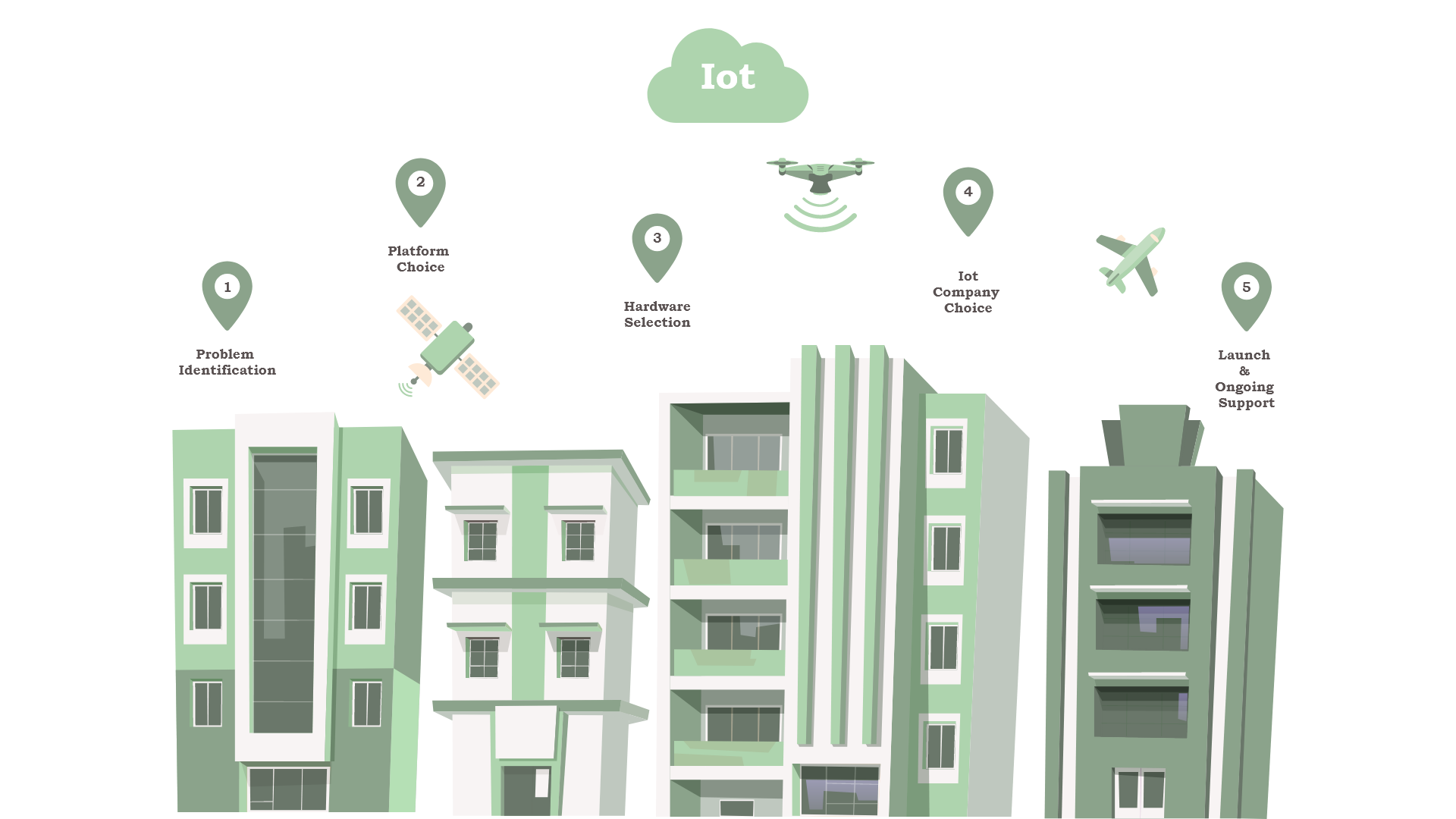 How to Make an IoT App: Step-by-Step Guide