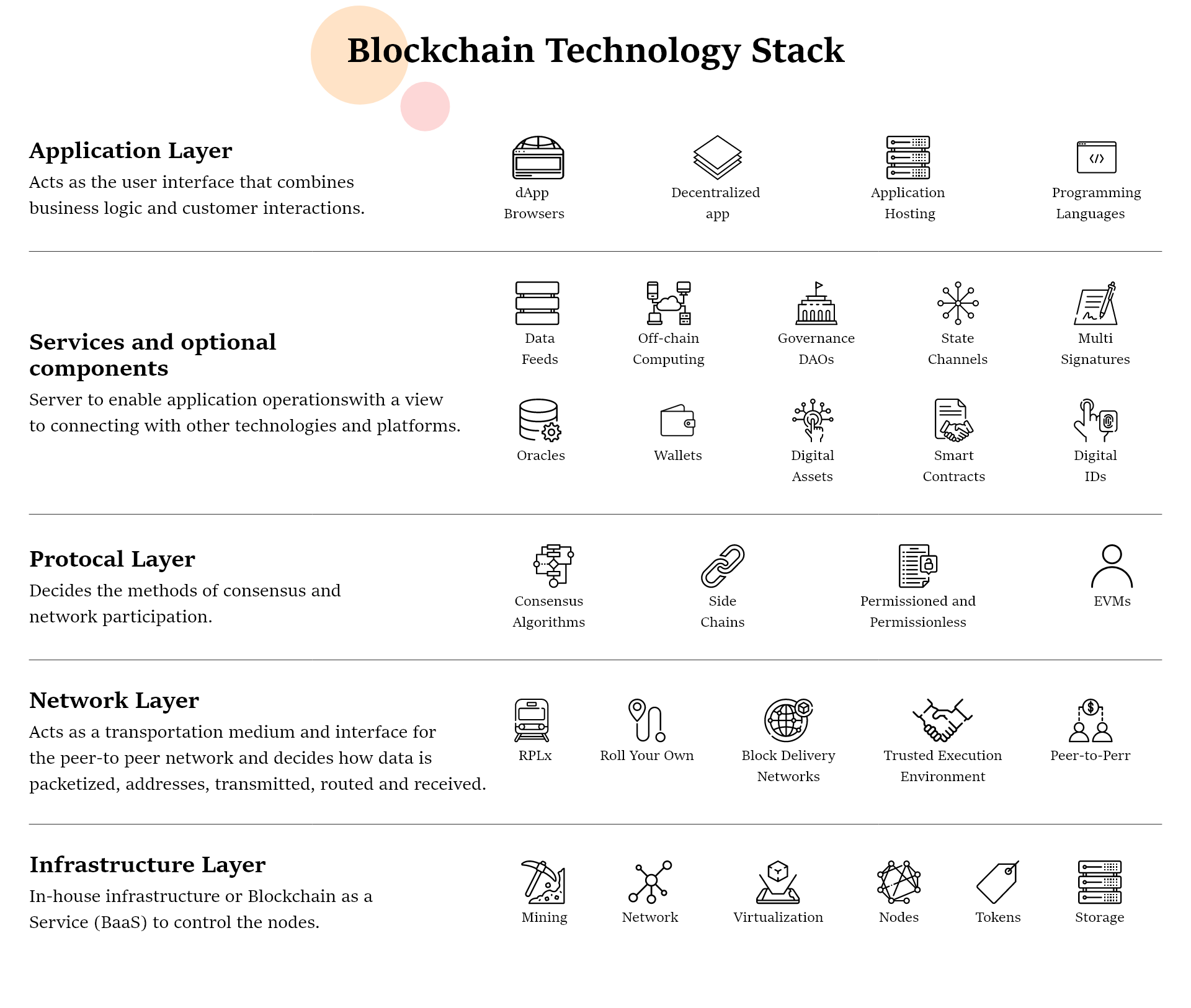 How to Build a Blockchain App: Technology Stack