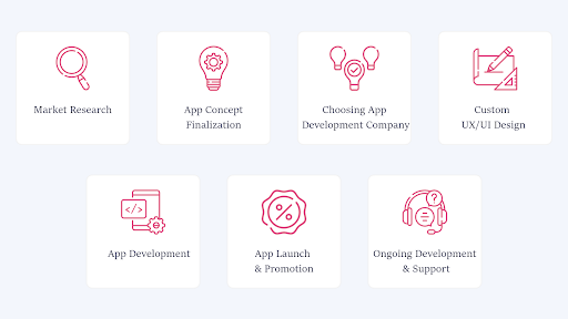 Steps to Create a Mobile App