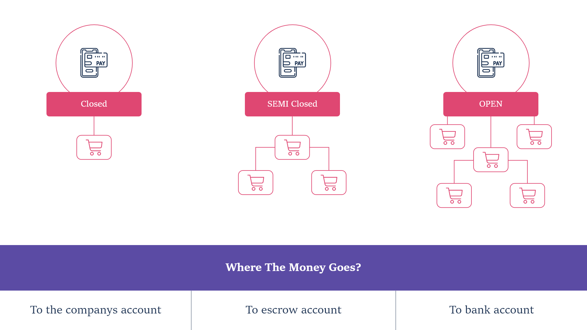 Key Types for Mobile Wallets